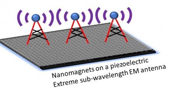 magneto-elastic antenna