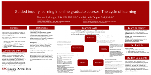 Guided inquiry learning in online graduate courses: The cycle of learning