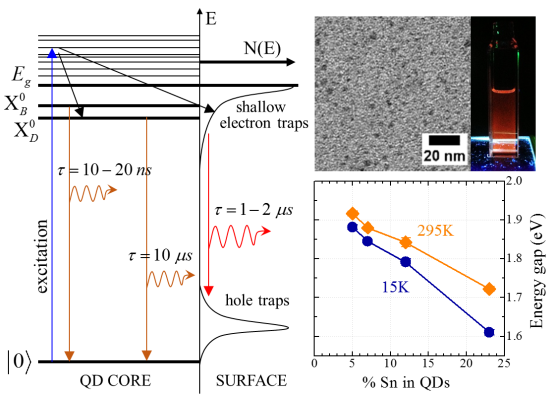 Image for research focus on Energy Gap Tuning and Carrier Dynamics in Colloidal Ge1−xSnx Quantum Dots